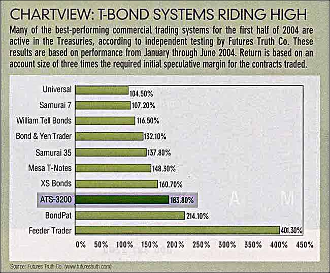 Futures truth top 10 trading systems